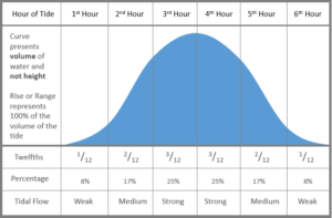 tidal_curve